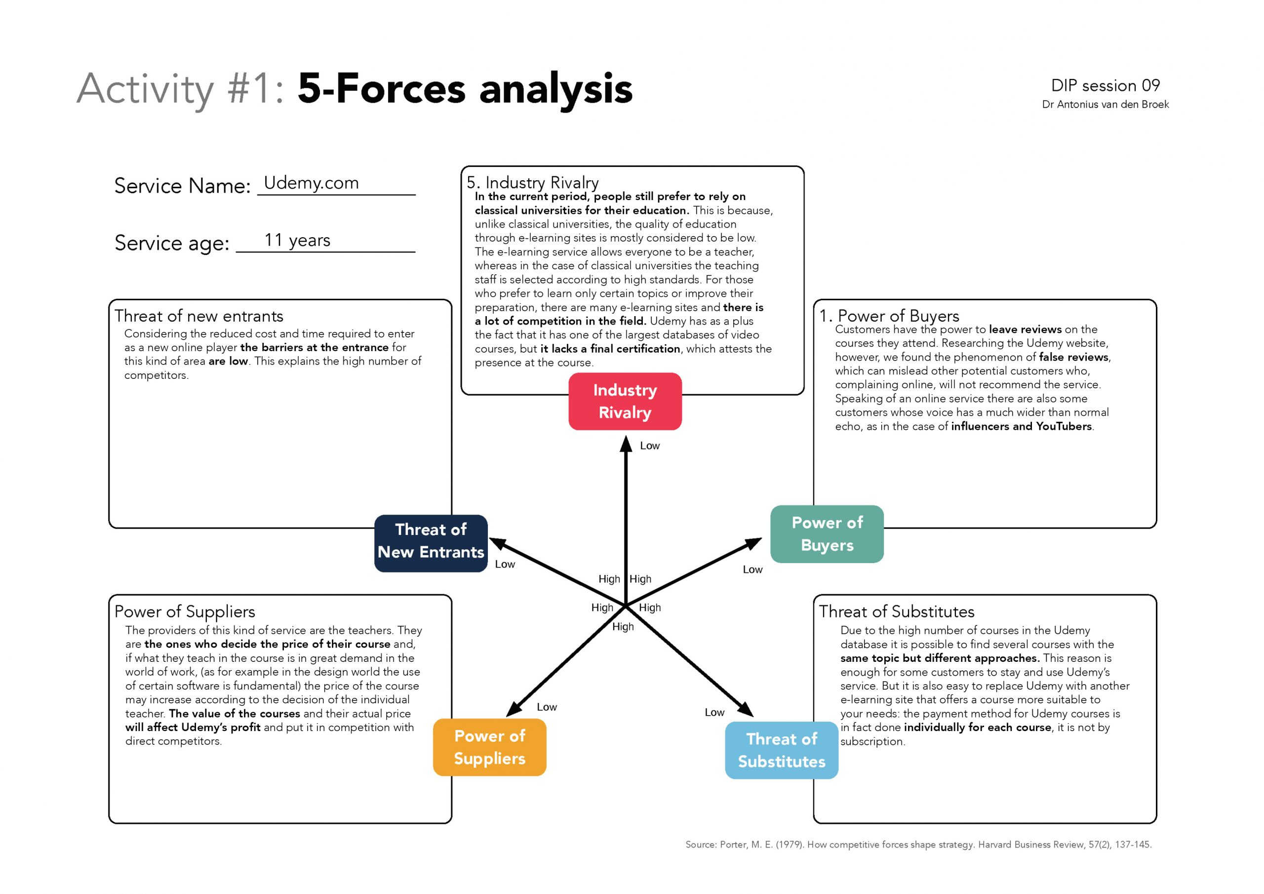 Udemy 5 forces