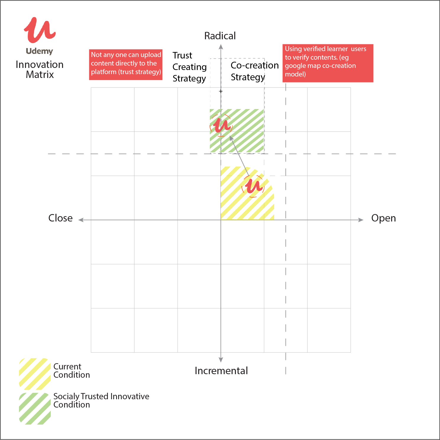 Udemy Innovation matrix