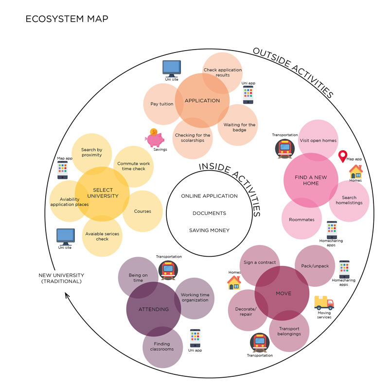 Eco system map