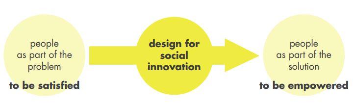 social innovation2